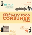 Today's Specialty Food Consumer 2014 – Summary Report