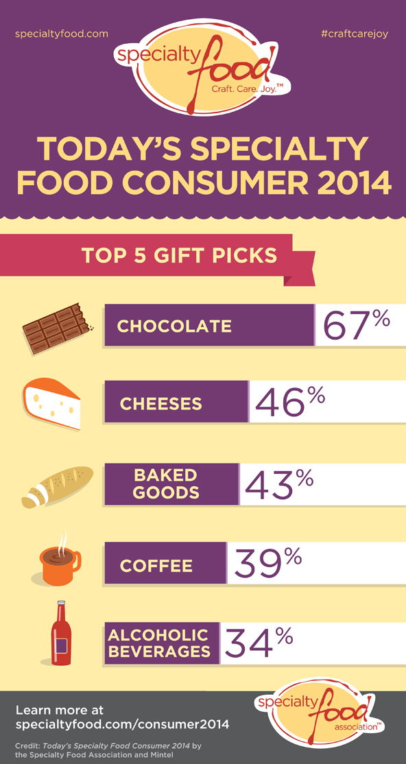 Top 5 Gift Picks infographic