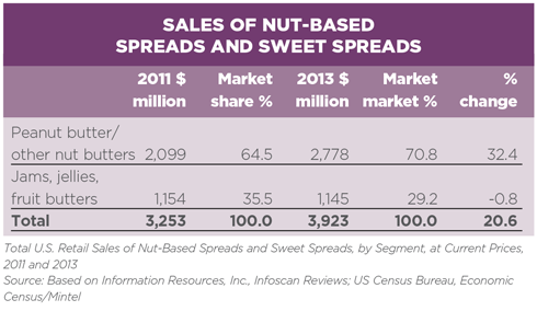 Research SpotlightSweet on Spreads News